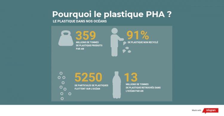 Le PHA : Quel est donc ce plastique révolutionnaire ?